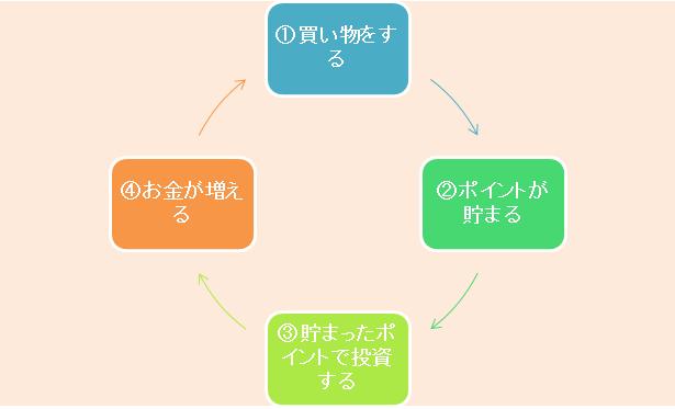ポイント投資の好循環